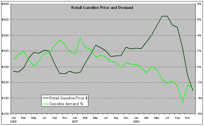 gasolinepricedemand